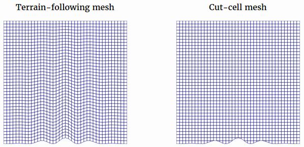 terrain-meshes