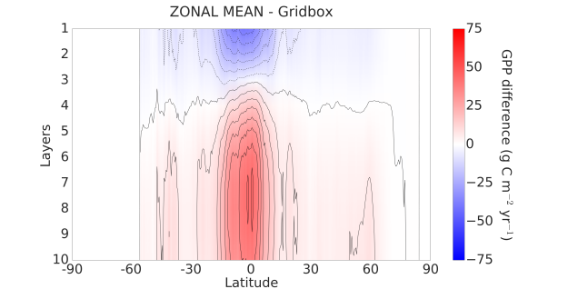gpp_vertical_anomaly_zonal_mean_Opt5_gridbox