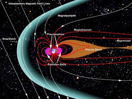 earth magnetosphere diagram how does plasma from the solar wind enter earth's ... #12