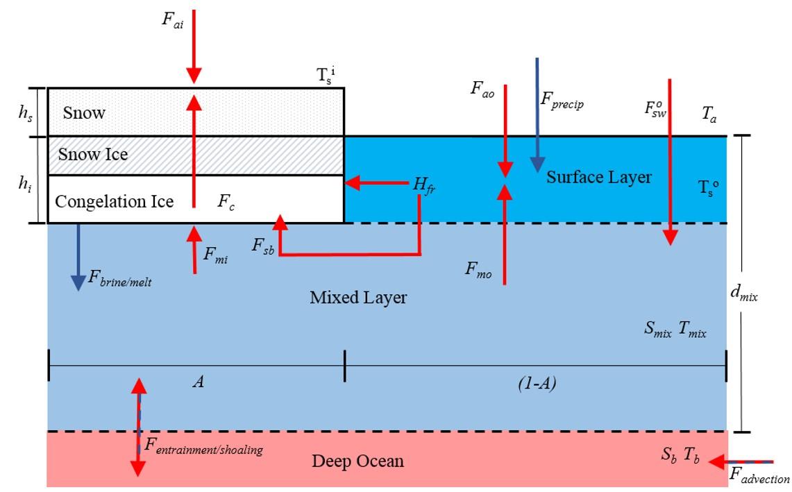 ModelSchematic